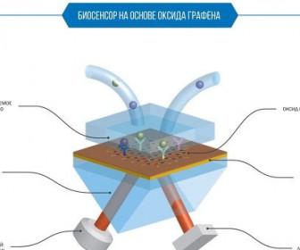 биосенсор на основе оксида графена